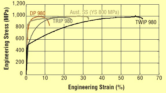 Formability of automotive steels
