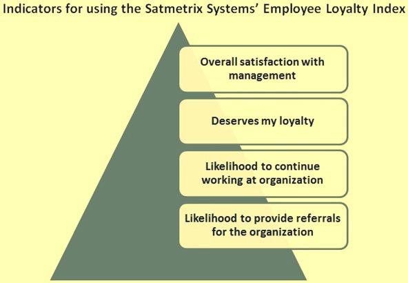 Indicators for employee loyalty indix