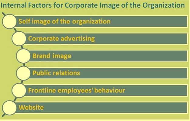 Internal factors for corporate image