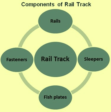 Components of rail track