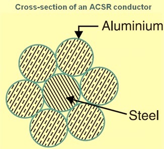 Cross section of ACSR conductor