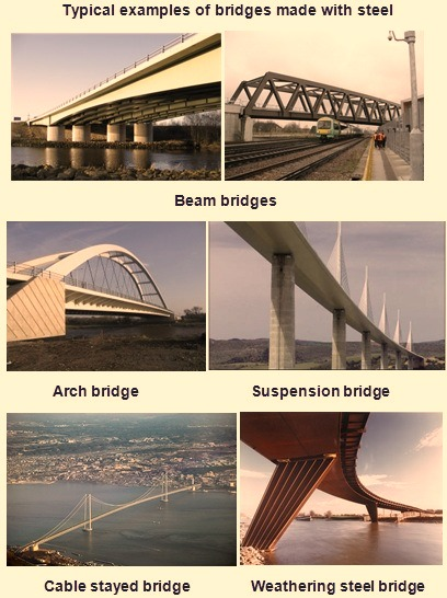 Examples of bridges made from steel