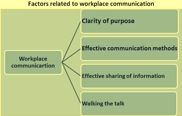 Factors affecting workplace communication