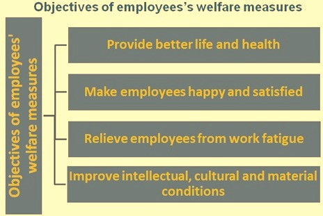 Objectives of the employees welfare measures