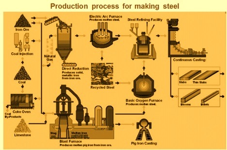 Production process for making steel