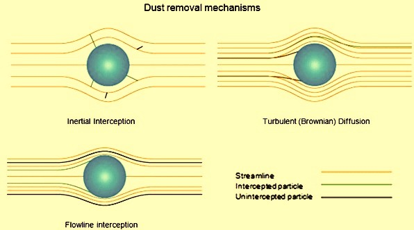 Dust removal mechnisms
