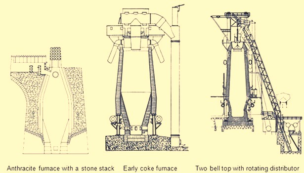 Early blast furnaces