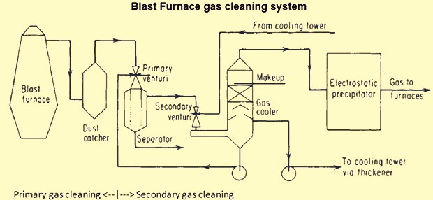 Flowsheet of BF gas cleaning system