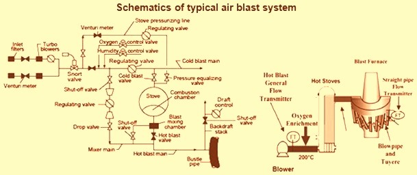 Schematics of typical air blast system
