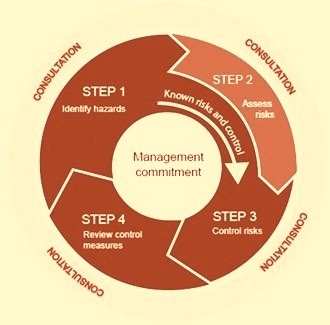 four step process for controlling risks