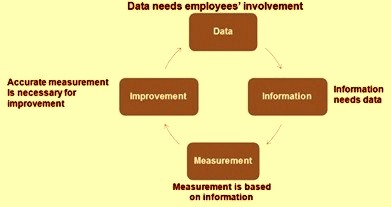 Data improvement cycle