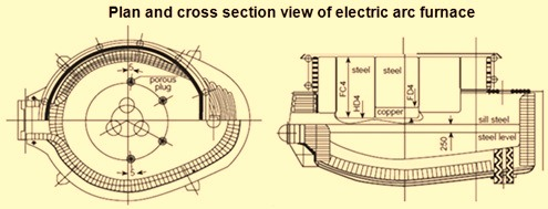 Plan and cross sectional view of electric arc furnace