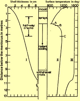 Axial profile of shell thickness