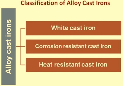 Classification of alloy cast irons