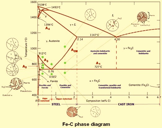 Carbon steels and the iron carbon phase diagram ispatguru fe c phase diagram ccuart Choice Image