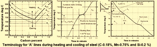 Shift in A lines on heating and cooling