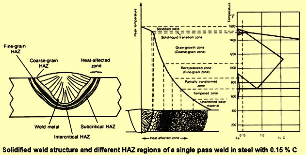 Weldability of steels ispatguru solidified weld structure and different haz regions ccuart Choice Image