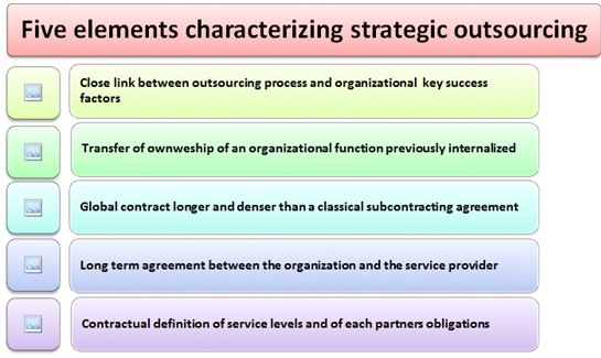 Five elements characterizing strategic outsourcing