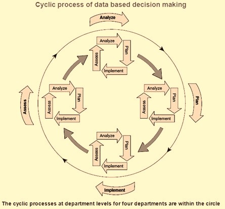 Four steps of cyclic process