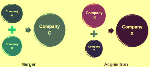 Concept of Mergers and aquisitions