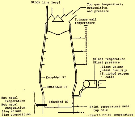 Typical probes, instruments and measuring devices in earlier blast furnaces