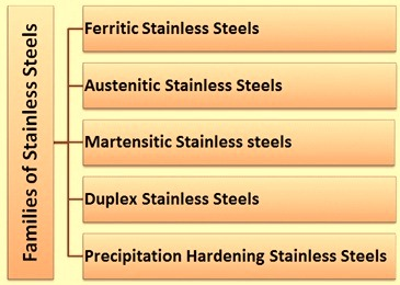 Families of Stainless Steels