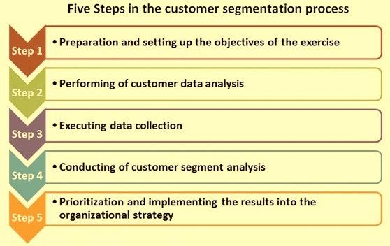 Five steps of customer segmentation process
