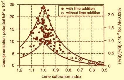 Influence of lime saturation index on the desulphurization potential