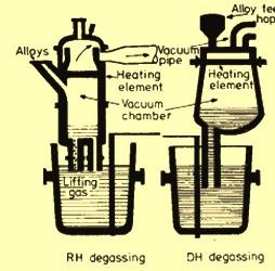 Schematics of circulation degassing processes