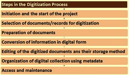 Steps in digitization process
