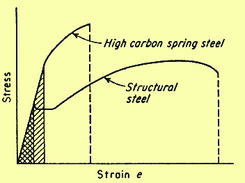 Comparison of stress strain curves of high and low toughness steels