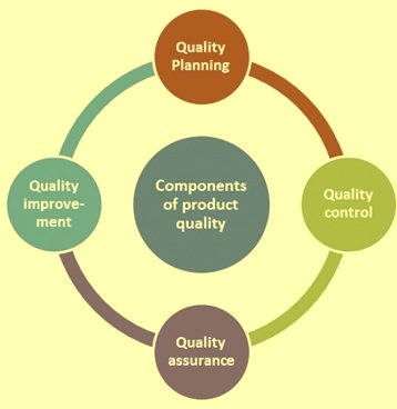 Componenets of product quality management