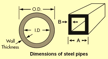 Dimensions of steel pipes