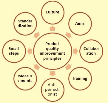 principles-of-product-quality-improvements
