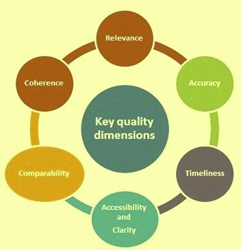 six-key-quality-dimensions