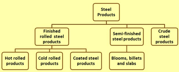 categories-of-steel-products