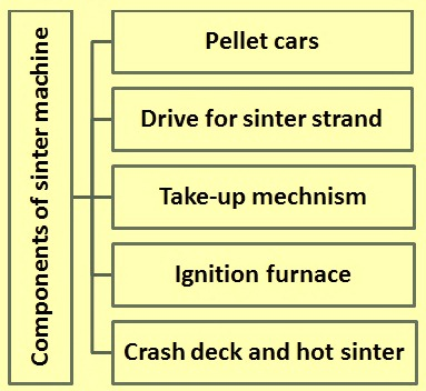main-components-of-a-sintering-machine