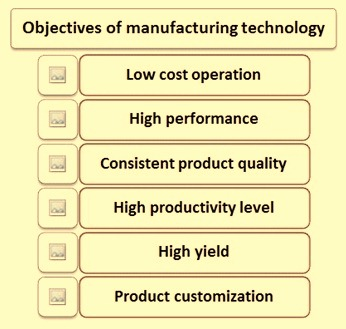 objectives-of-manufacturing-technologies