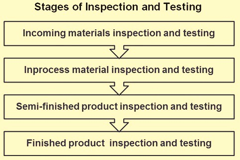 stage-of-inspection-and-testing