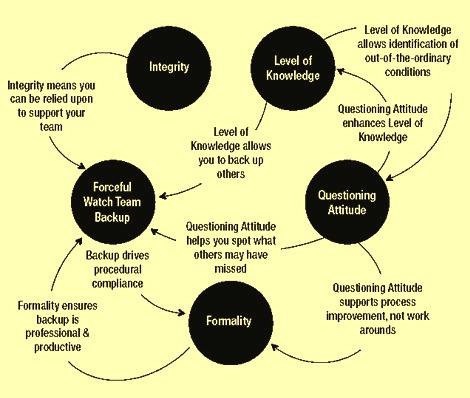 five-pillars-of-operational-discipline