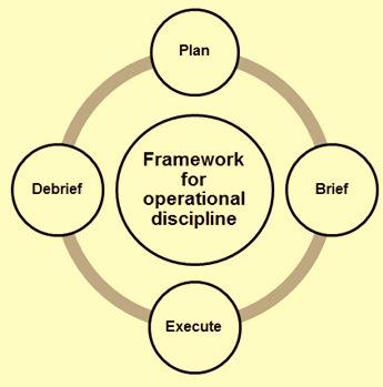 framework-of-operational-disciline