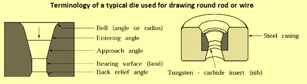 terminology-of-a-typical-die