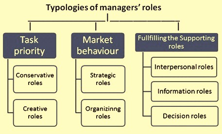 typologies-of-the-managers-roles