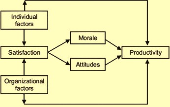factors-determining-productivity