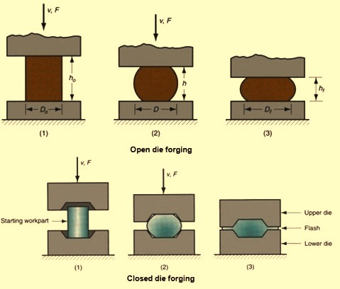 forging-processes