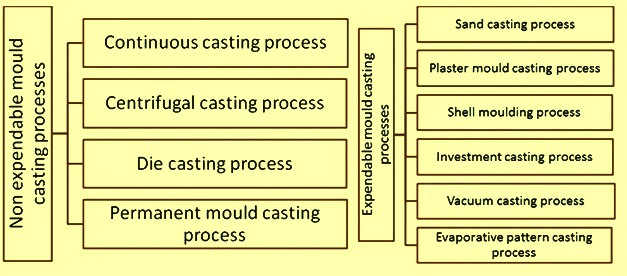 processes-for-casting-of-metals