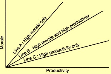 relationship-between-morale-and-productivity