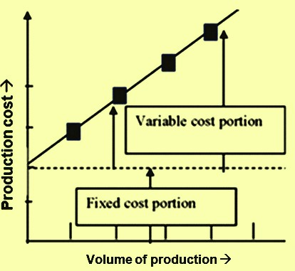 Components of production cost