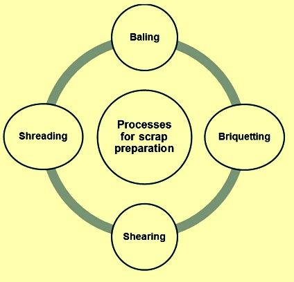 Scrap preparation processes
