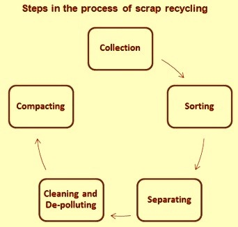 Steps in the process of scrap recycling
